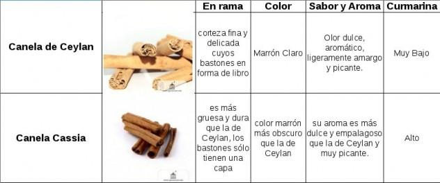 Tabla comparativa Canelas